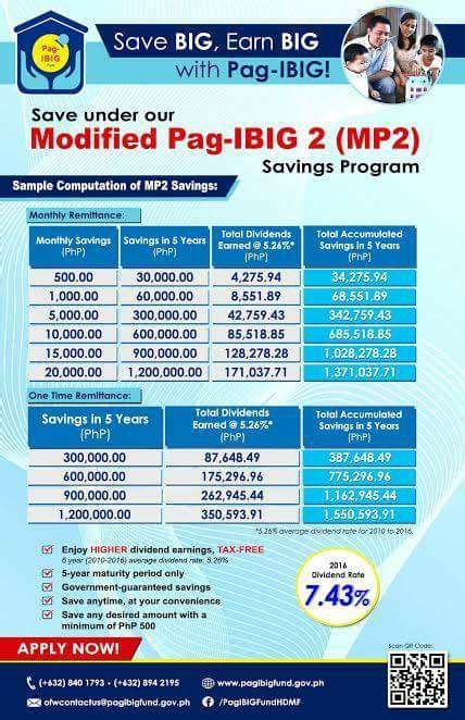 high interest savings thru pag ibig mp2 investment juan 01