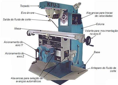 cadena cinematica fresadora universal fresadoras tecmecanico o blog do t 233 cnico