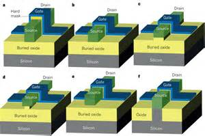 tri gate transistor fabrication types of multigate mosfet multigate transistors as the future of classical metal oxide