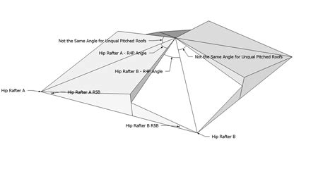 How To Calculate Hip Roof Roof Framing Geometry March 2014