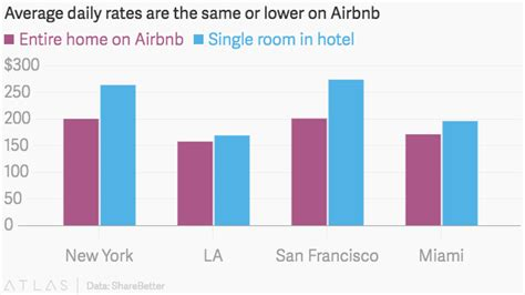 airbnb us airbnb vs hotel cost comparison in 20 largest us cities