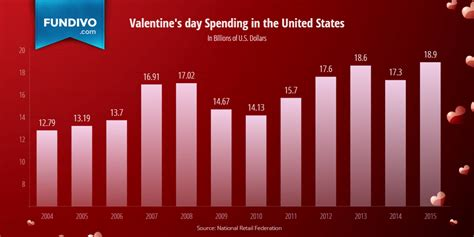 valentines day in the us s day spending statistics trends fundivo