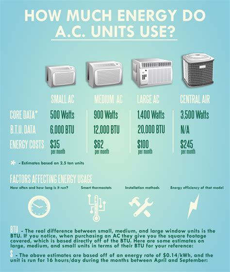 how much is an air conditioner fan how much energy does an air conditioner ac use