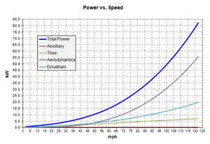 Electric Car Efficiency Vs Speed Can Evs Handle The Distances We Drive A Study
