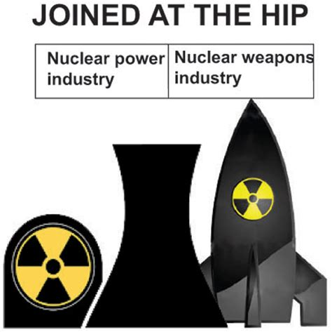 Nuclear Power In Industri nuclear power industry exists to provide the nuclear weapons industry theme for december 17