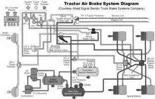 Basic Air Brake System Diagram Truckair Brake System Brake Systemillustration Autobrake