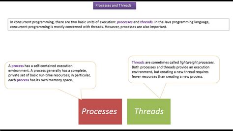 tutorial java jmf java ee java tutorial java threads java processes and