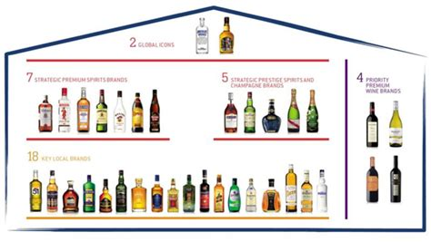 How To Build A New House pernod ricard pacific travel retail