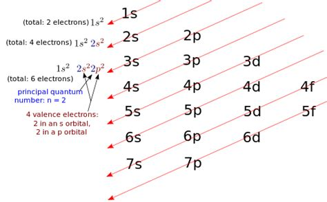 pattern of energy levels high school chemistry electron configurations of main