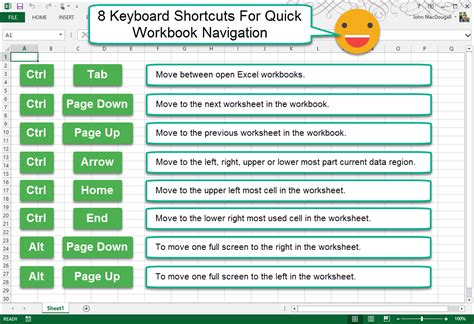 excel tutorial keyboard shortcuts 8 keyboard shortcuts for quick workbook navigation how