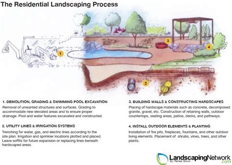landscaping process for a residential yard landscaping