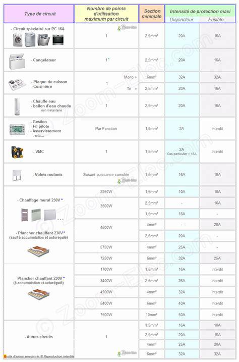 normes electrique cuisine norme electrique cuisine le circuit sp 233 cifique des prises