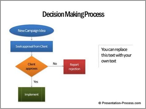 decision process template smartart graphics 3 wrong uses