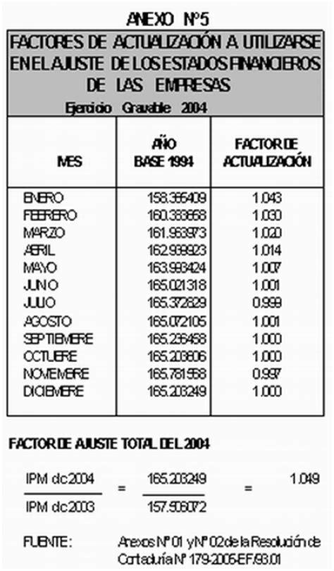 tabla impuesto segunda categoria tabla impuesto de segunda categoria chile 2016