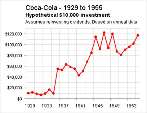 coca cola: triumphing through 3 separate bear markets