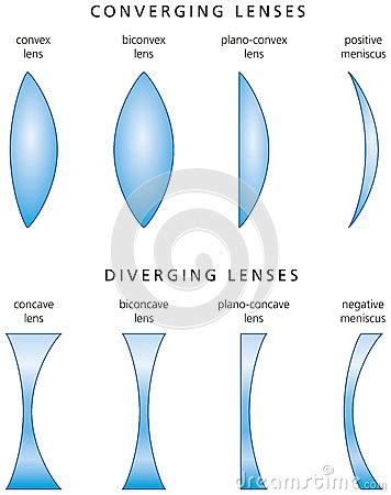 types and classification of simple lenses stock