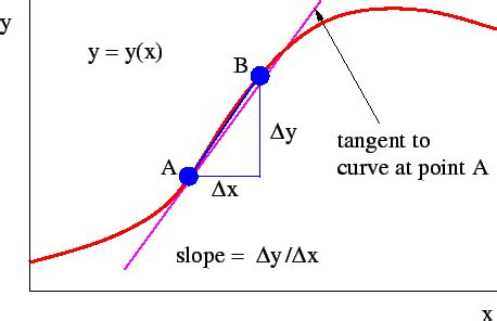 slope adalah calculus question regarding maximum and minimum problems