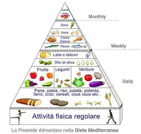 alimentazione per perdere peso alimentazione per perdere peso
