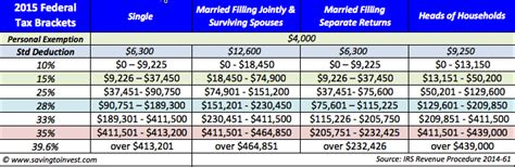 federal tax brackets 2014 image gallery 2014 2015 tax tables