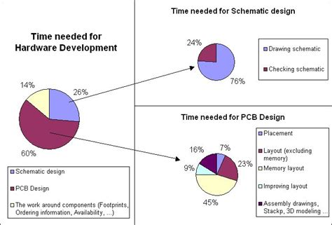 layout and schematic check are schematic design time how long schematic design and