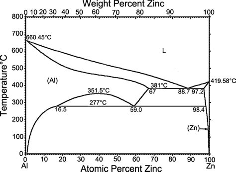 iron aluminum phase diagram phase diagram zinc iron gallery how to guide and refrence