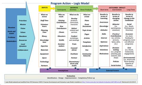 logic model template health forum what should mentoring programs keep in mind as they