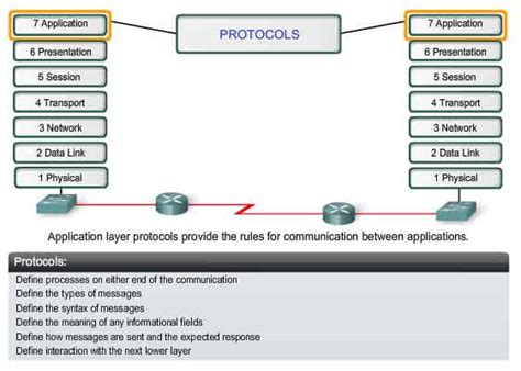 design application protocol osi application layer related keywords suggestions osi