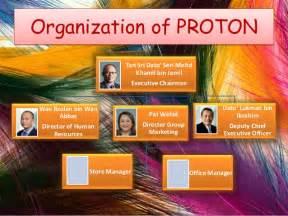 Proton Organization Structure Proton Holdings Berhad Malaysia