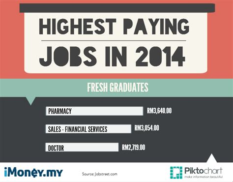 highest paying jobs  malaysia infographic imoney