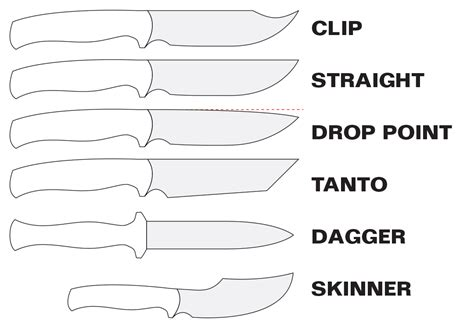 types of fixed blade knives choosing a survival knife zulu survival