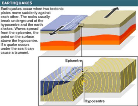 what causes earthquakes earthquake information tectonic earthquakes the great sichuan earthquake