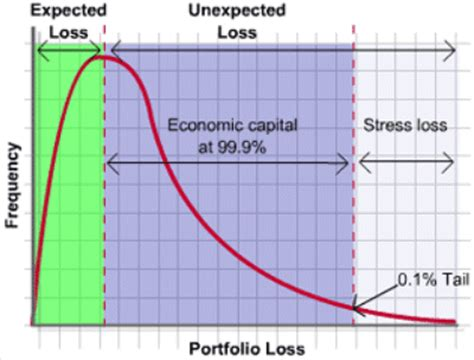 Credit Risk Expected Loss Formula Expected Loss Loss And Loss Distribution Finance
