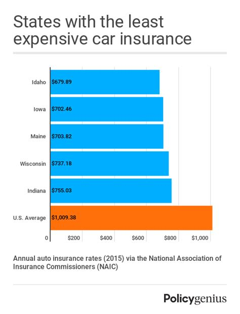 Discount Car Insurance Rates by How Much Does Car Insurance Cost