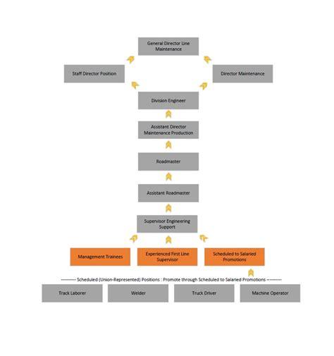 bnsf careers explore team bnsf experienced   supervisor career path engineering