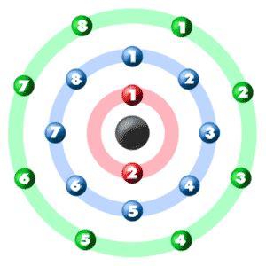 diagram of argon atom chem4kids argon orbital and bonding info