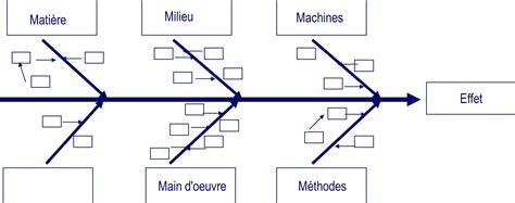 diagramme cause effet ishikawa exemple les outils de la qualit 233 aqm conseil