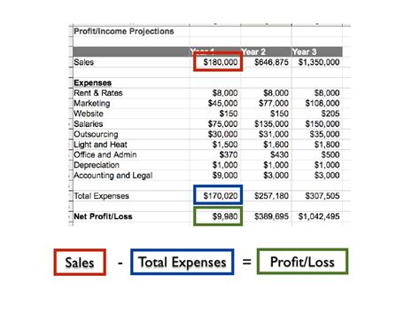 business plan financial projections template free business plan financial projections for entrepreneurs