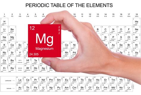 Magnesium On The Periodic Table by What Is On The Periodic Table Wonderopolis