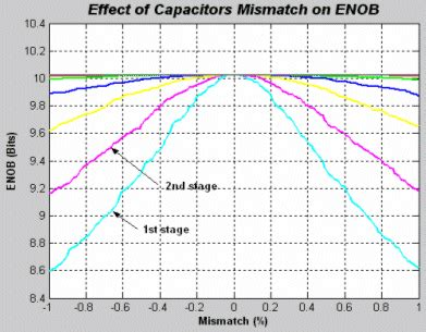 capacitor mismatch effect systel level design automation of pipelined adc