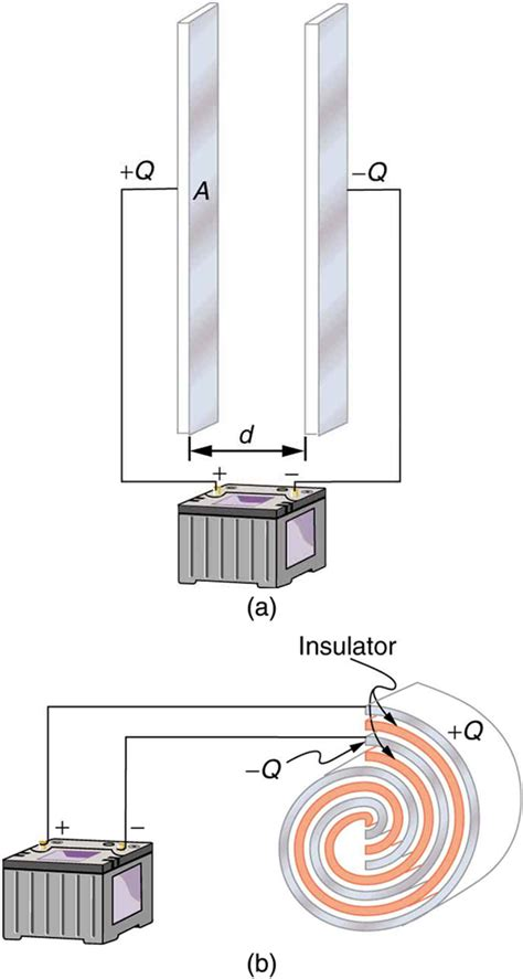 a parallel plate capacitor has charge q and plate area a capacitors and dielectrics 183 physics