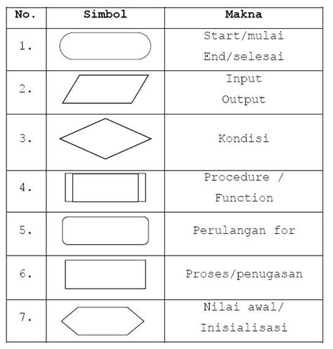 Membuat Flowchart Perulangan | cara membuat flowchart computer and electric