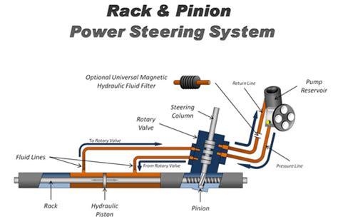 electric power steering 2009 chevrolet traverse parking system apasih power steering sistem kemudi itu fastnlow net