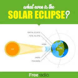 watch the solar eclipse safely free radio