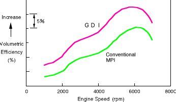 volumetric efficiency graph