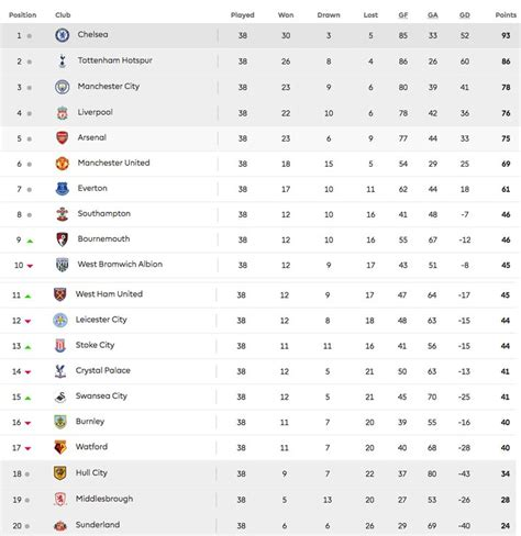 epl table premier league final premier league table 2018