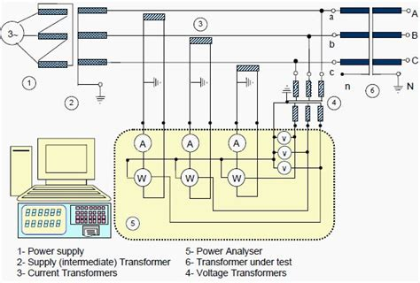 transformer routine test measurement of no load loss and