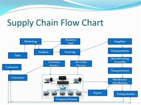 supply chain flowchart supply chain flow chart heavenly knowthatplace