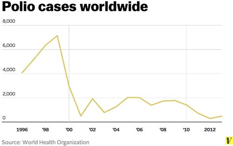 polio cases around the world why polio is back vox