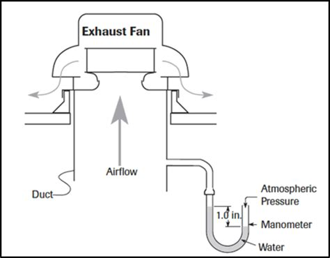 grainger roof exhaust fans how to choose the right exhaust fan grainger industrial