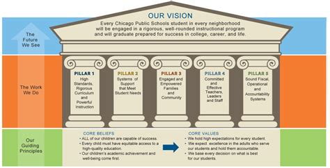Cps Home The Next Generation Chicago S Children Strategic Pillars Template